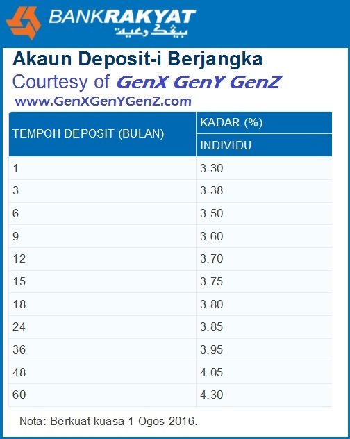 Bank Rakyat Fixed Deposit