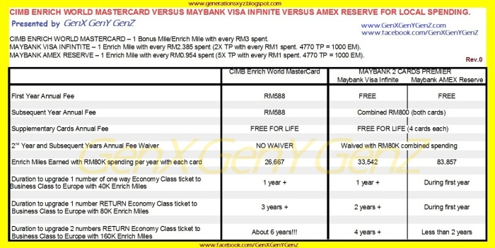 CIMB Enrich World MasterCard versus Maybank Visa Infinite Local Spending