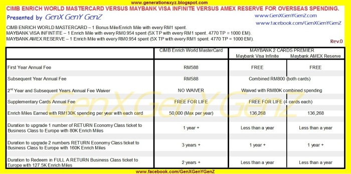 CIMB Enrich World MasterCard versus Maybank Visa Infinite Review Overseas Spending