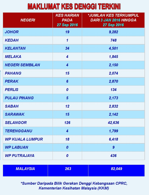 dengue-cases-malaysia-2016