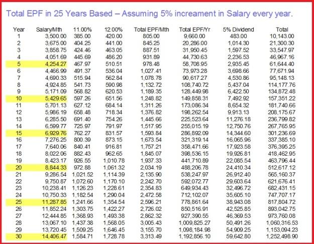 EPF 30 years 3 percent salary.jpg