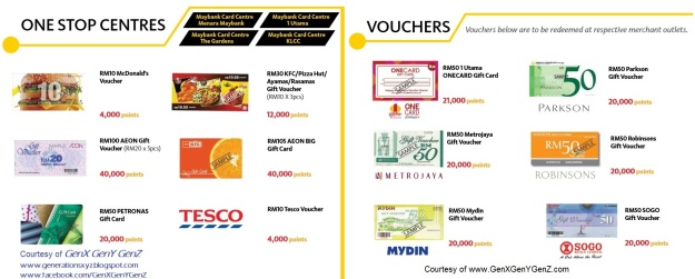 Maybank Credit Card Treats Points Cash Voucher Redemption 2016