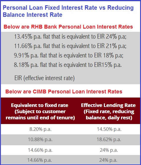 personal-loan-interest-rates