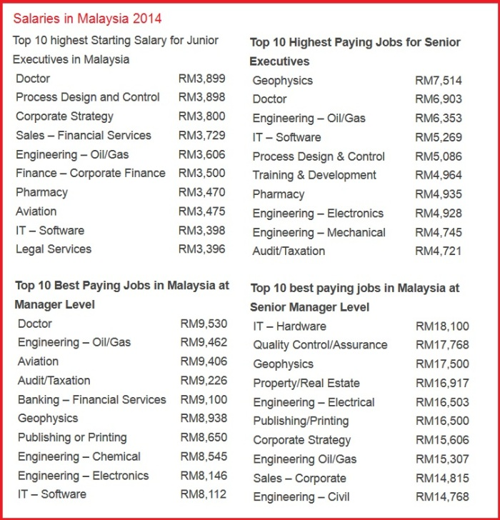 salaries-malaysia-2014