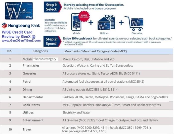 Hong Leong Bank Wise Visa Credit Card Review