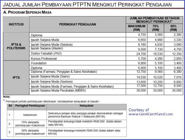Maximum Loan Amount PTPTN