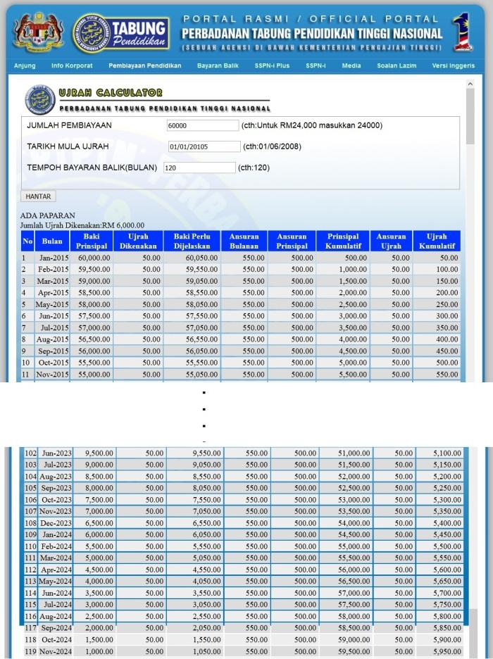 PTPTN Repayment 2 10 years