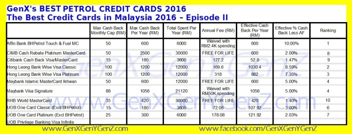 The Best Credit Cards for Petrol 2016