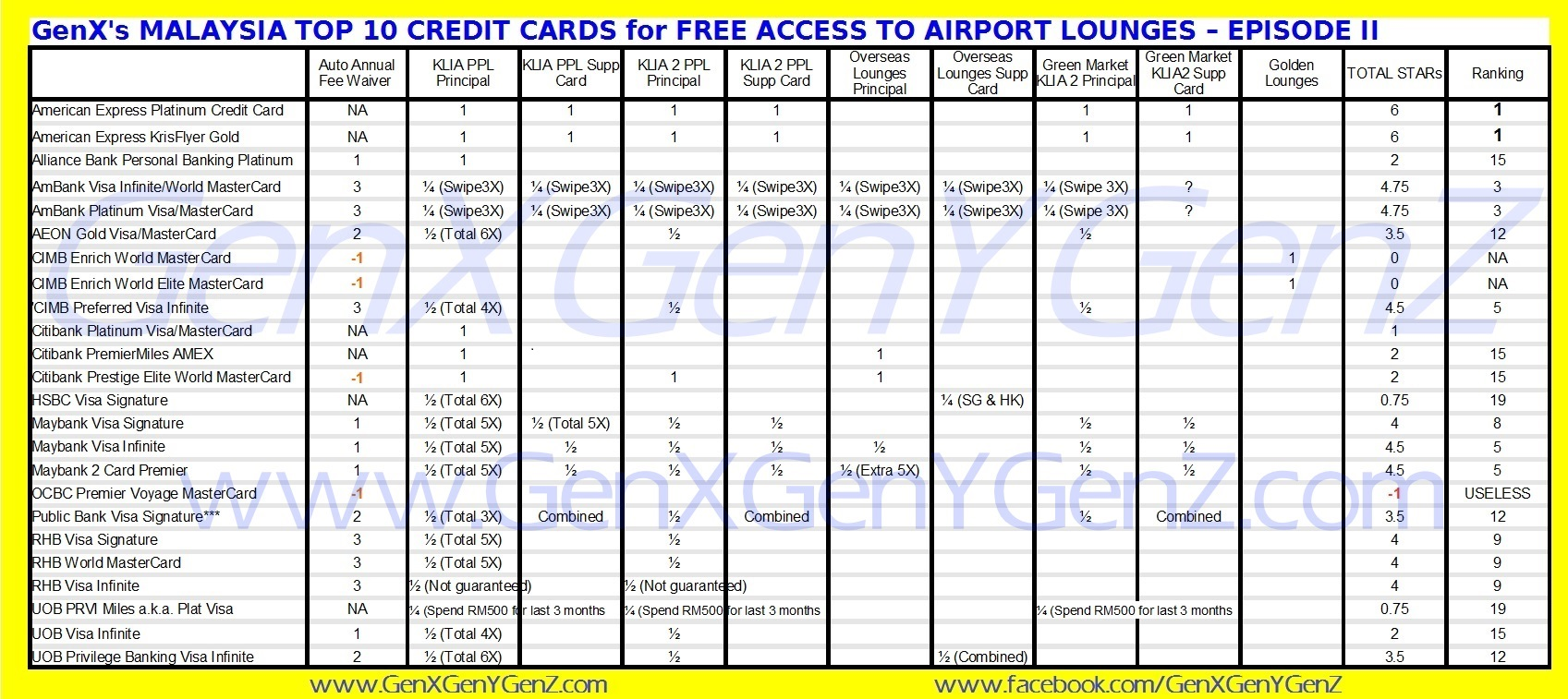 The best credit cards in malaysia 2016 episode ii airport credit cards in malaysia for free access to airport lounges 2016 click here to see enlarged image reheart Images