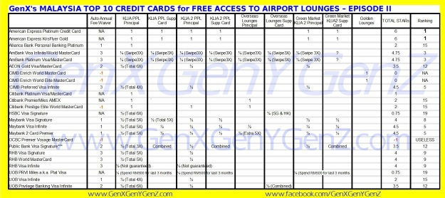 The Best Credit Cards in Malaysia for FREE Access to Airport Lounge