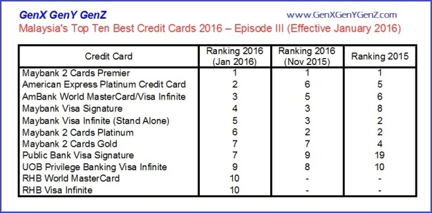 The Best Credit Cards Summary 2016