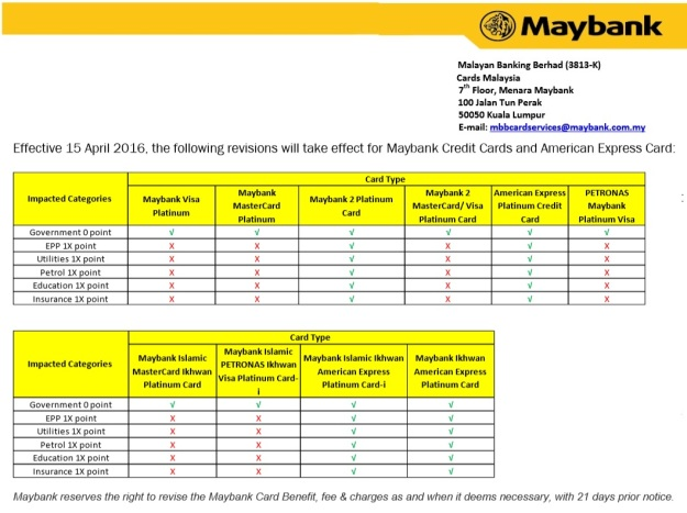 Maybank Revision Treat Points Credit Cards April 2015