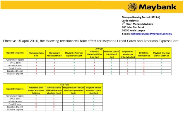 Maybank Revision Treat Points Gold Credit Cards April 2015