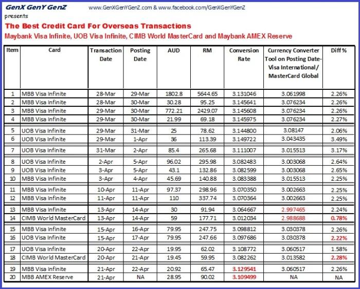 Best Credit Card Overseas Update 1