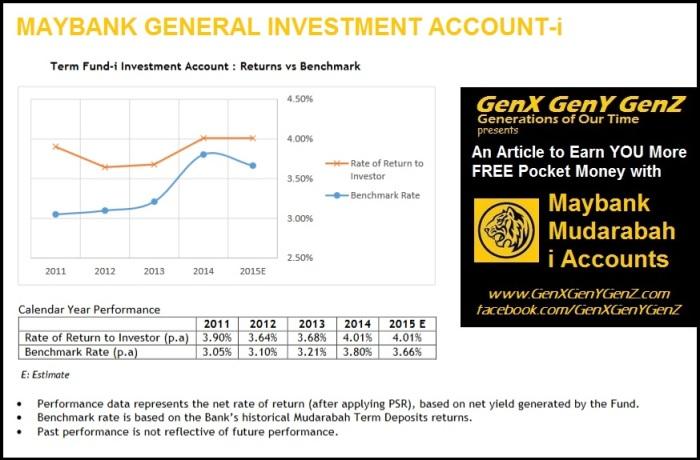 Maybank Term Fund-i