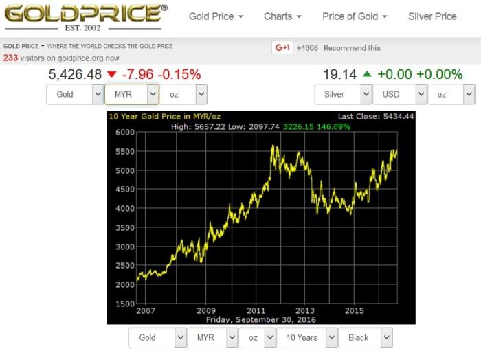 gold-price-ringgit-malaysia