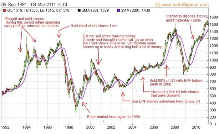 klci-chart-1990-to-2010