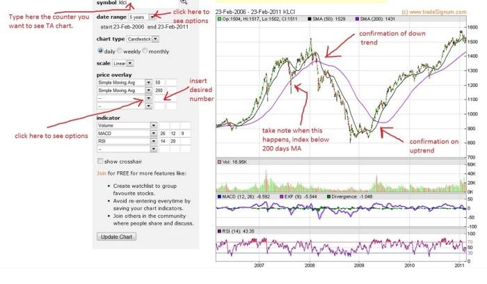 ta-chart