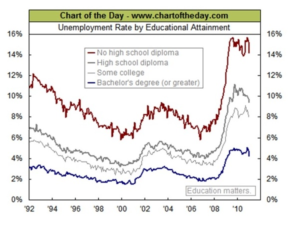 unemployment-chart-education-is-the-bestl