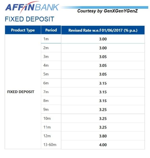 Affin bank forex rates