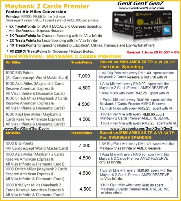 Maybank 2 Cards Premier Best Credit Card for Air Miles GenX 2018