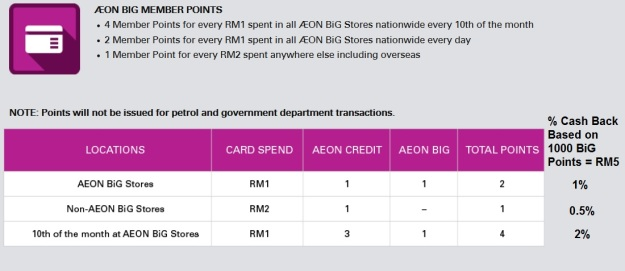 AEON Big Points Cash Back