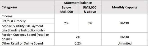 CIMB Cash REbate Benefits 2