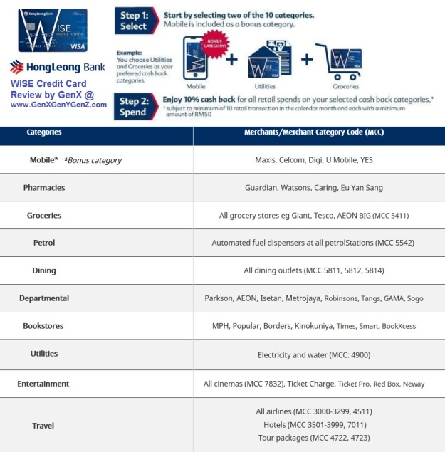 Hong Leong Bank Wise Visa Merchant List