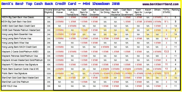 Summary of the best cash back credit card in Malaysia 2018
