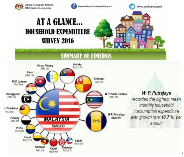 Malaysia Household Expenditure 2