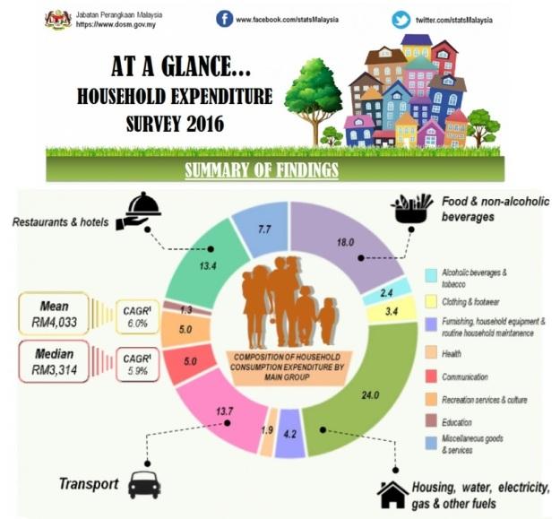Malaysia Household Expenditure 3