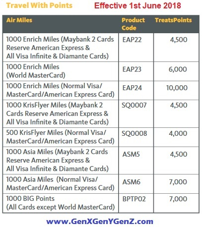 Revised Treats Points maybank credit cards 2018 air miles