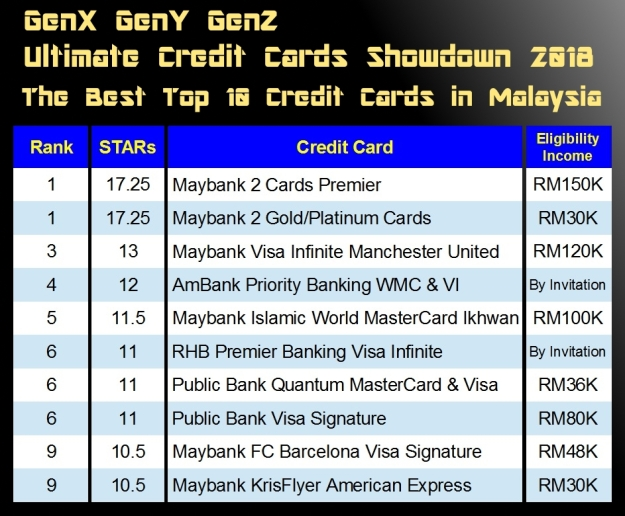 Malaysia Best Top 10 Credit Cards 2018 Summary Final