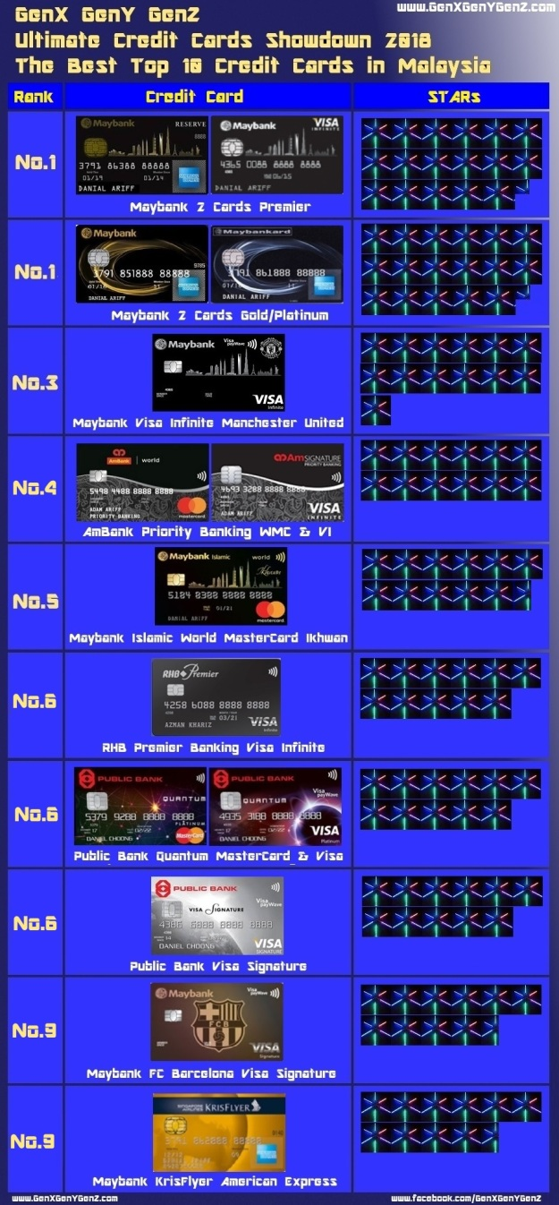 Malaysia Best Top 10 Credit Cards Ultimate Showdown 2018