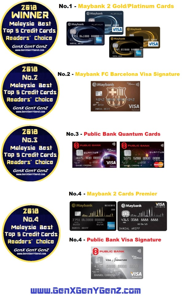 Readers Choice 2018 Malaysia Best Top 5 Credit Cards