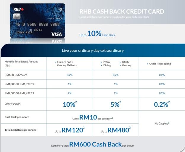 RHB Dual Cards Visa Cash Back Review 2018