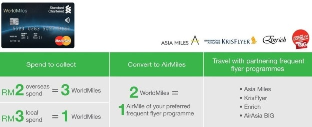 stancahrt worldmiles conversion to air miles