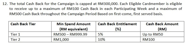 UOB Cash Back Promo Weekly Spending Requirement