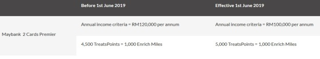 Maybank 2 Cards Premier Annual Income Requirement.jpg