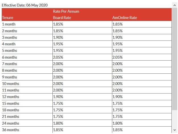AmBank Board Rates 2020 MAy