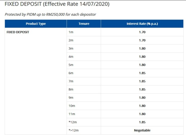 Affin Bank Fixed Deposit Interest Rates July 2020